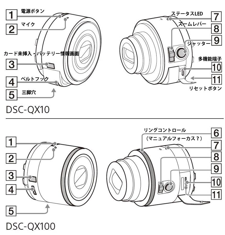 DSC-QX10
