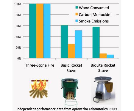 直火、簡易コンロ、BioLite Home Stoveの比較グラフ