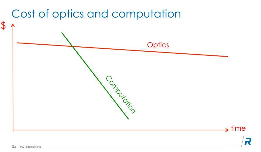 赤が光学レンズのコストの推移、緑はマイクロチップのコストの推移