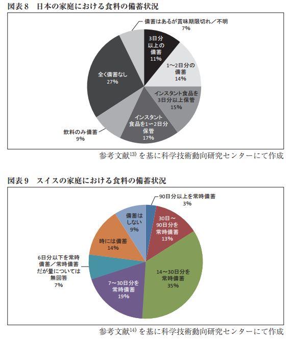 日本とスイスの非常食備蓄状況