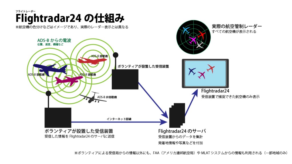 Explanation_of_Flightradar24_in_Japanese