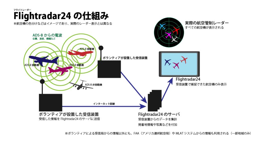 Explanation_of_Flightradar24_in_Japanese